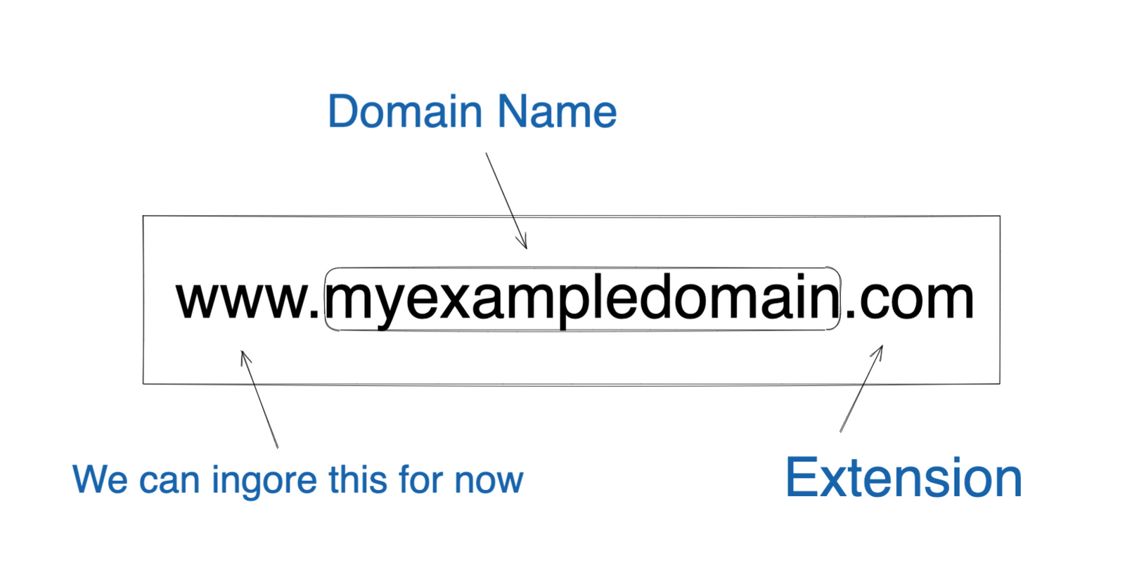 Example of a domain name